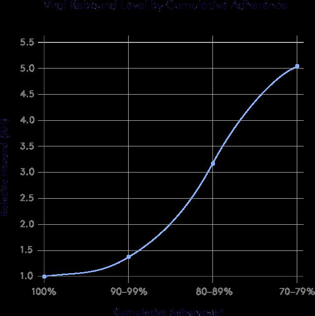 myrx-graph